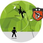 Infografik Vorstieg Kletterhalle Salzburg